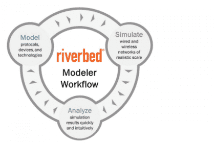 Riverbed Modeler