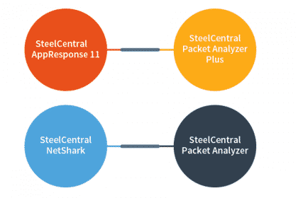 Riverbed Packet Analyzer