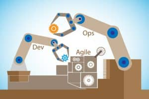concept of DevOps, illustrates software delivery automation thro