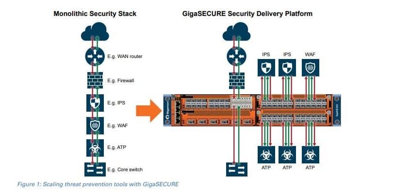 Plateforme sécurité Gigamon - Tenedis